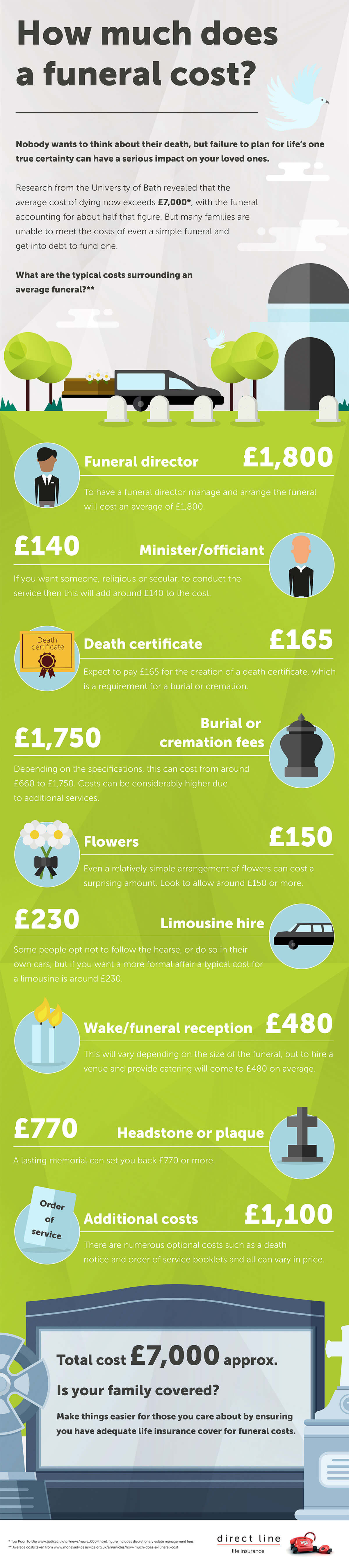 How Much Does A Funeral Cost Infographic Direct Line