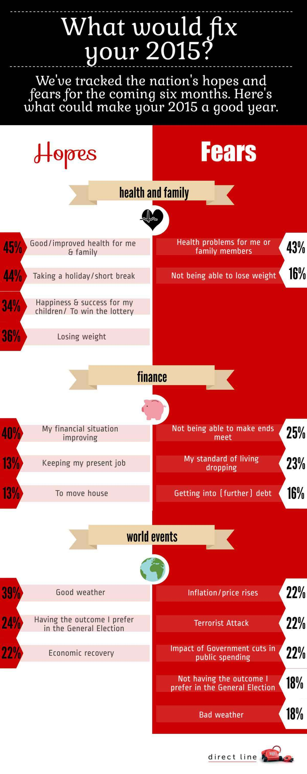 Infographic- what would fix your 2015?