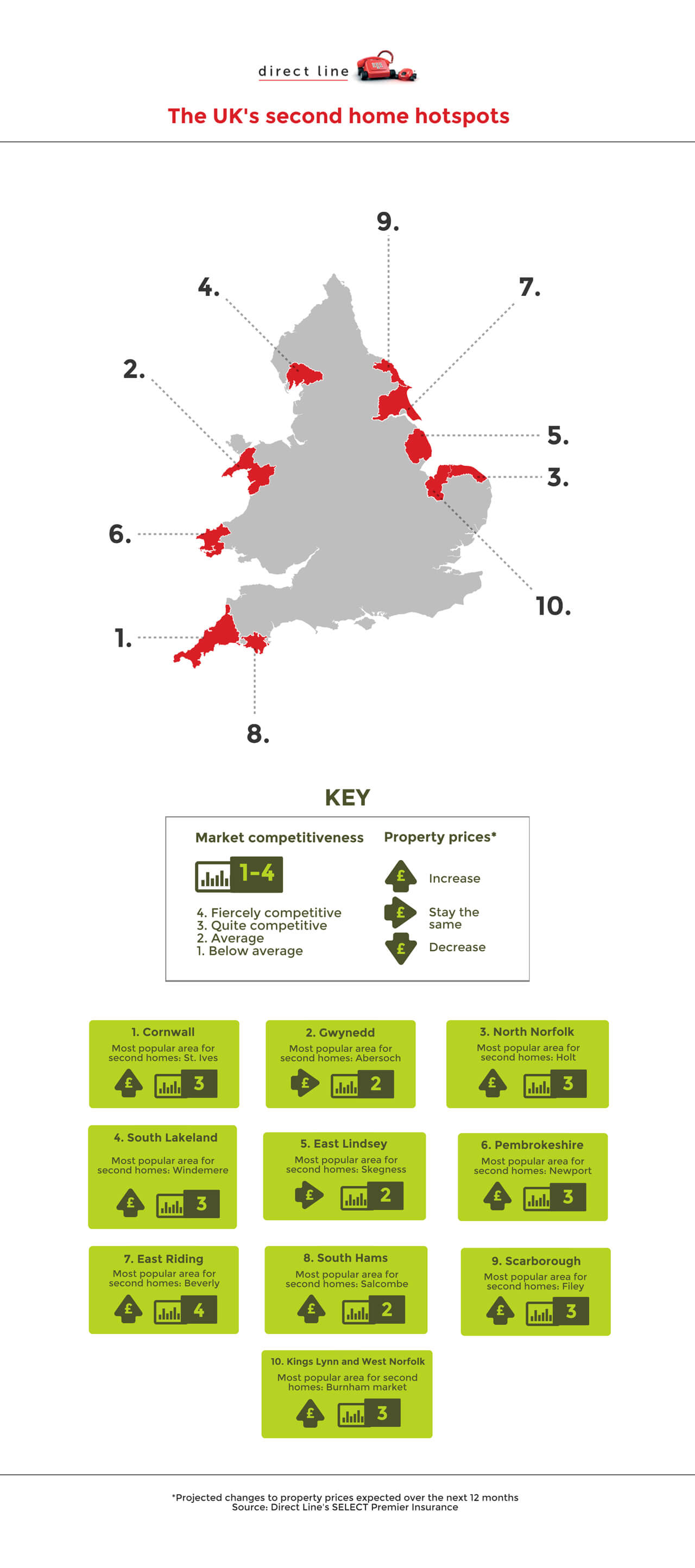 Top UK locations for second homes